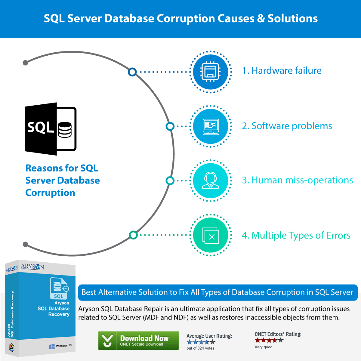 Common Reason for Database Corruption in SQL Server - Know